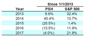 PSH performance