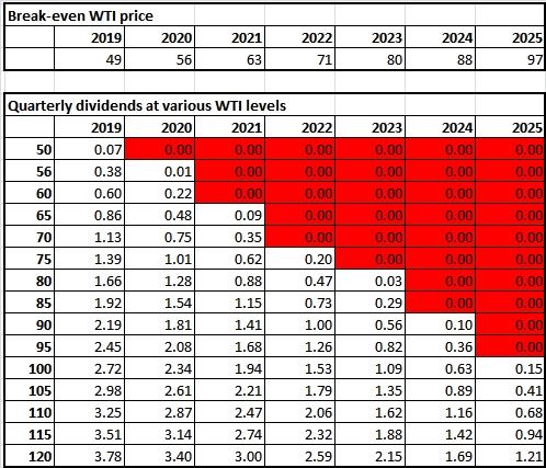 BPT dividends 3